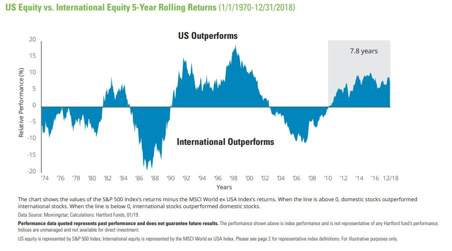 US Equity v. International Equity 5 year