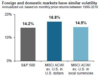 Foreign and domestic markets have similiar volatility
