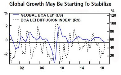 Global Growth May Be Starting to Stabilize