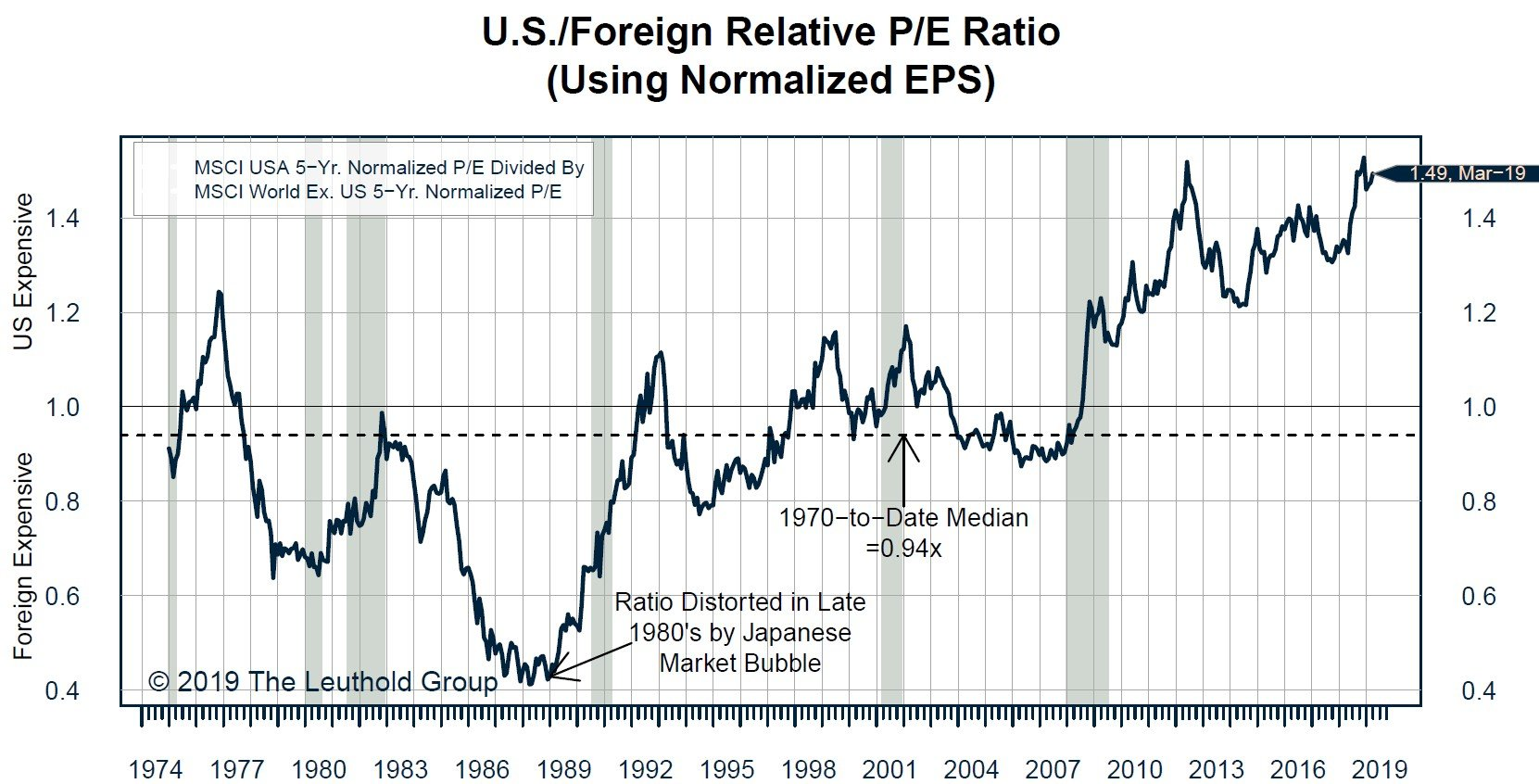 US/Foreign Relative P/E Ratio