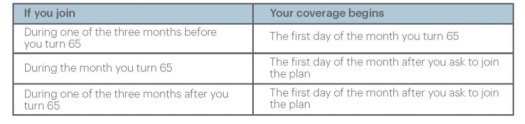 Medicare Enrollment Chart