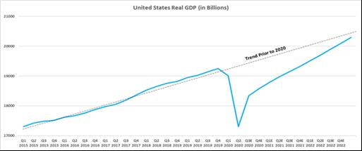 U.S. GDP 4th Qrtr 2020 Source: Factset