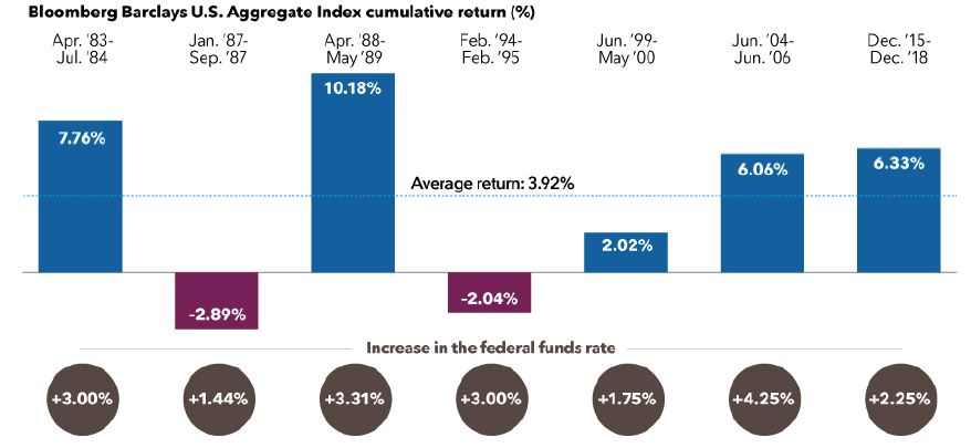 Bloomberg Barclays US Aggregate Index Cumulative return 1983-2018