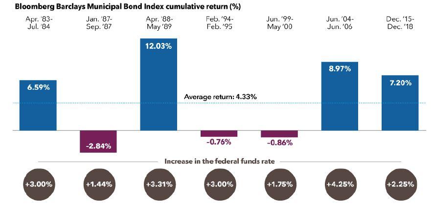 Bloomberg Barclays Municipal Bond Index Cumulative Returns